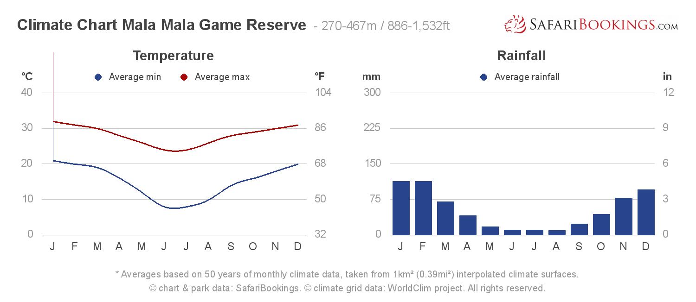 Climate Chart Mala Mala Game Reserve