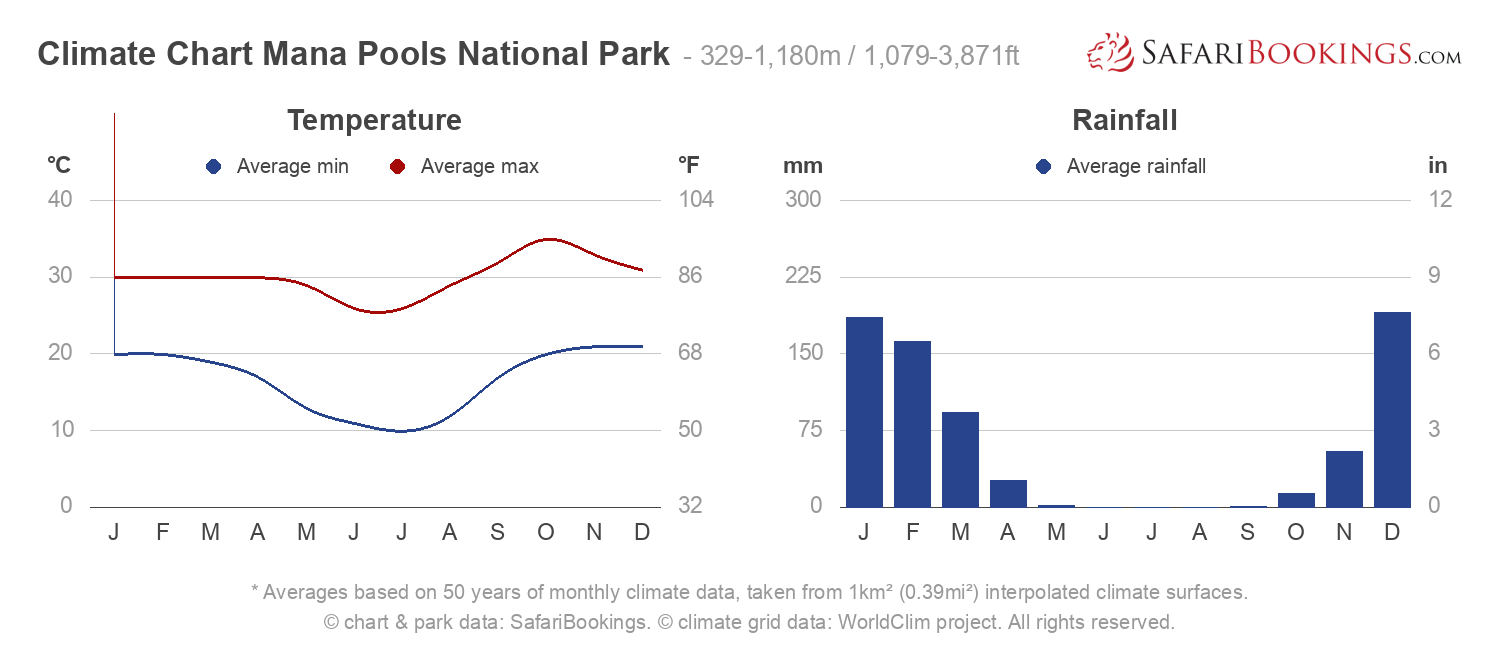 Climate Chart Mana Pools National Park