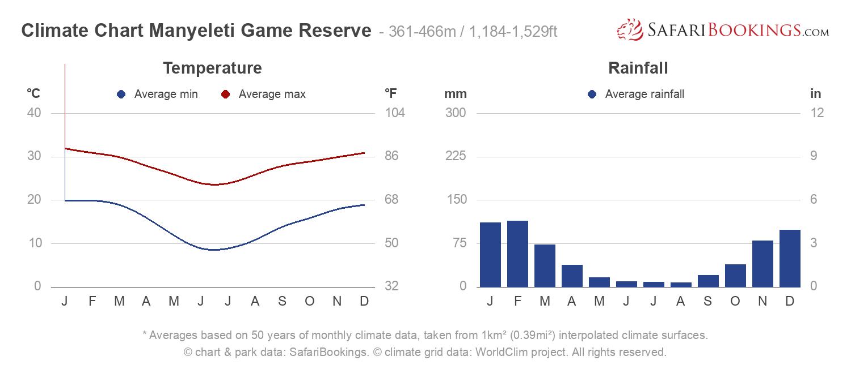 Climate Chart Manyeleti Game Reserve