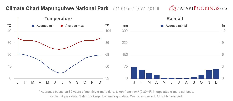 Climate Chart Mapungubwe National Park
