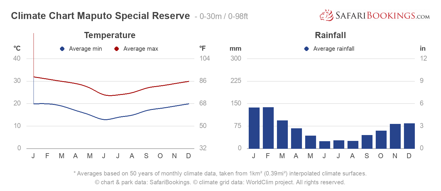 Climate Chart Maputo Special Reserve