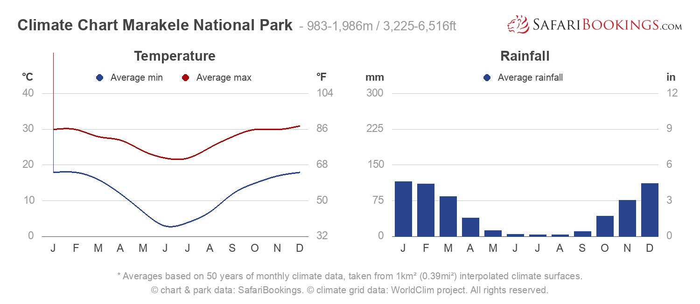 Climate Chart Marakele National Park