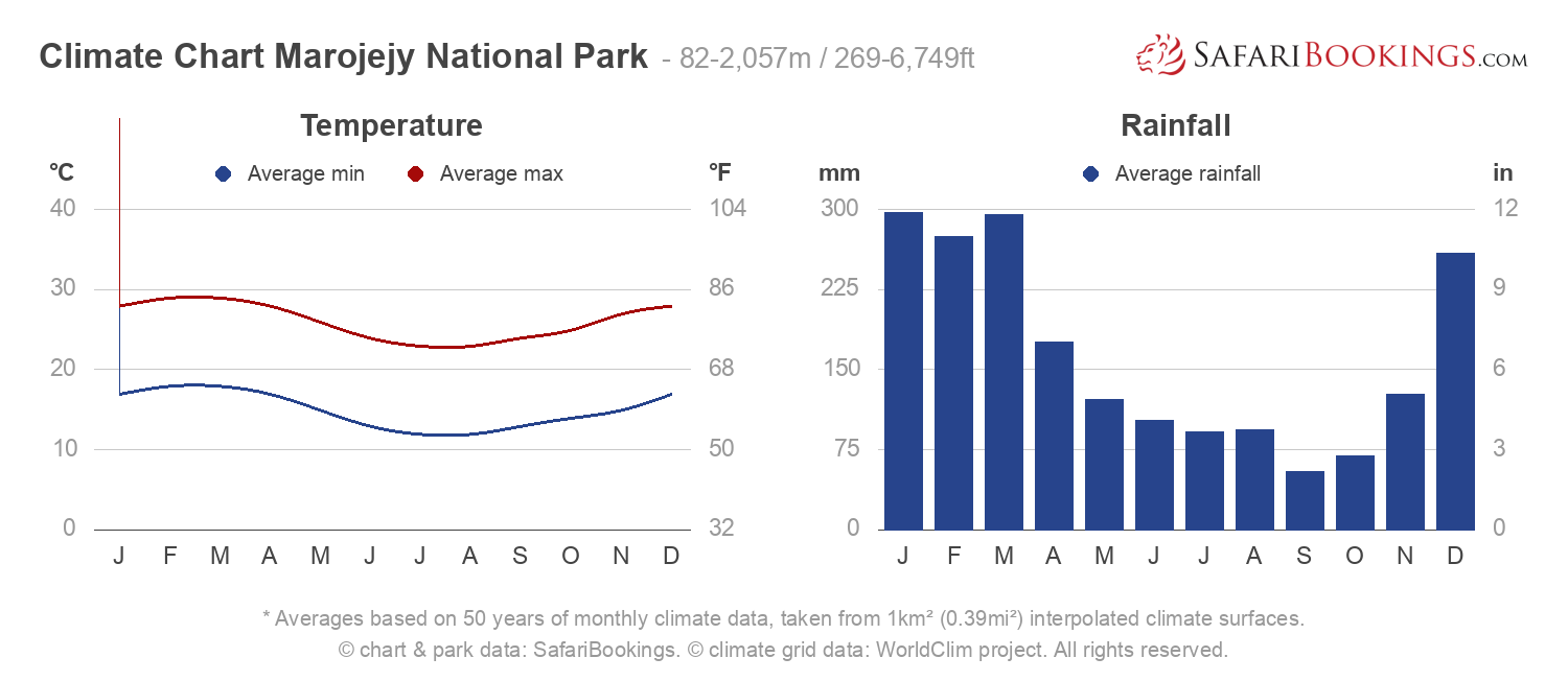 Climate Chart Marojejy National Park