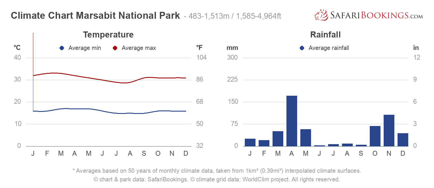Climate Chart Marsabit National Park