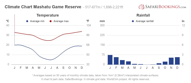 Climate Chart Mashatu Game Reserve