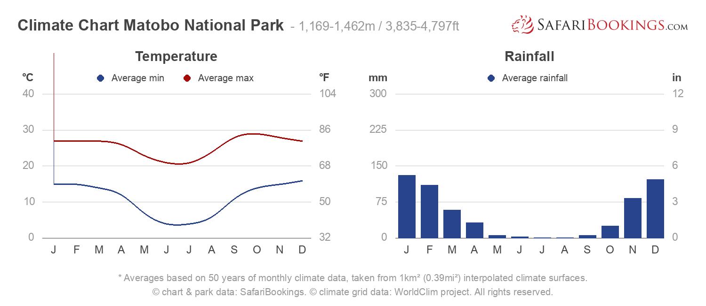 Climate Chart Matobo National Park