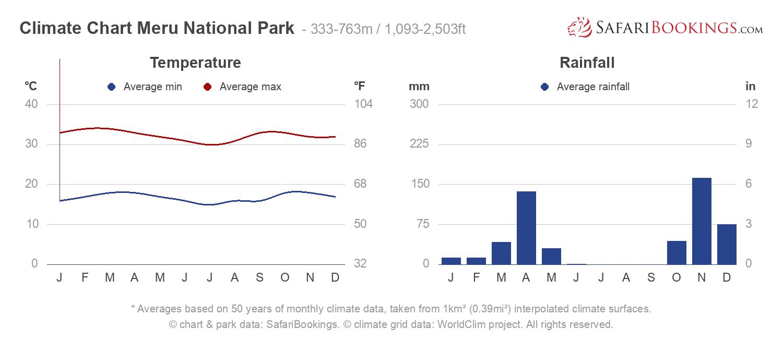 Climate Chart Meru National Park