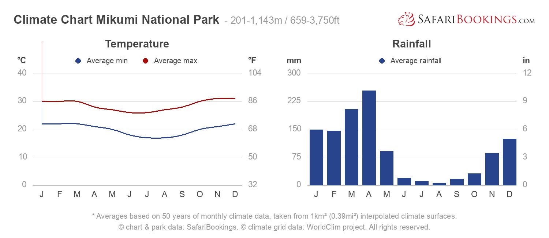 Climate Chart Mikumi National Park