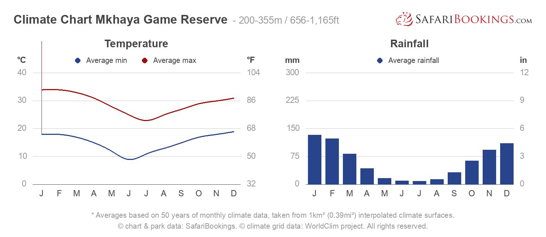 Climate Chart Mkhaya Game Reserve