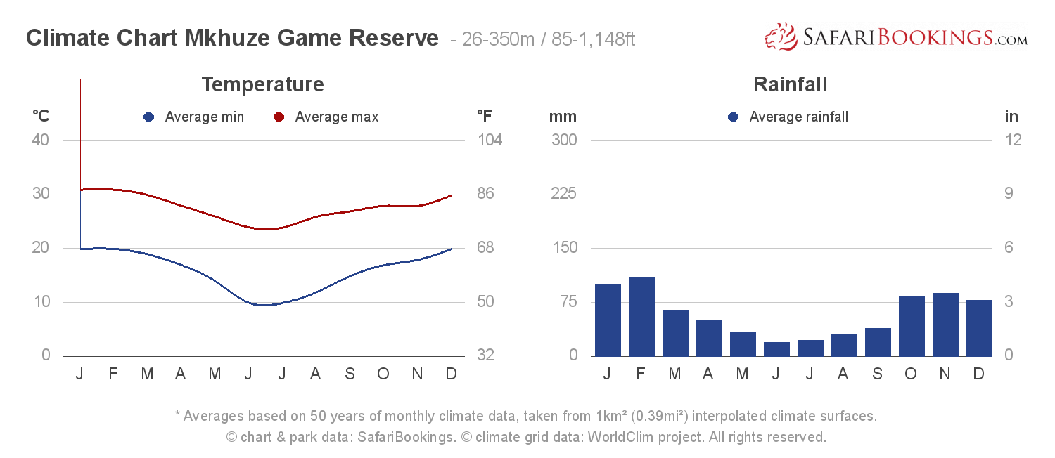 Climate Chart Mkhuze Game Reserve