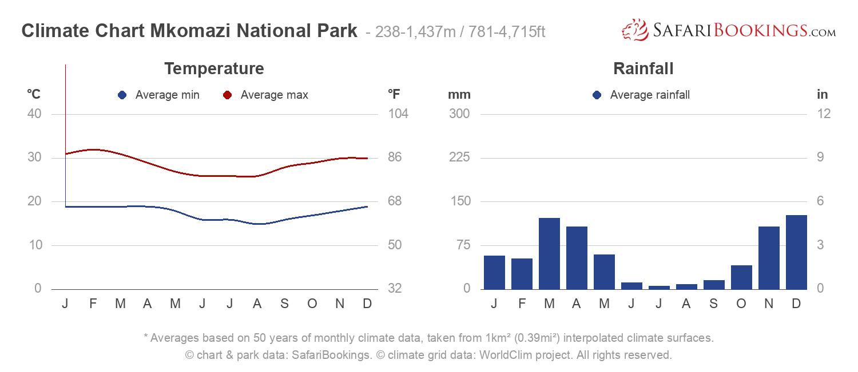Climate Chart Mkomazi National Park