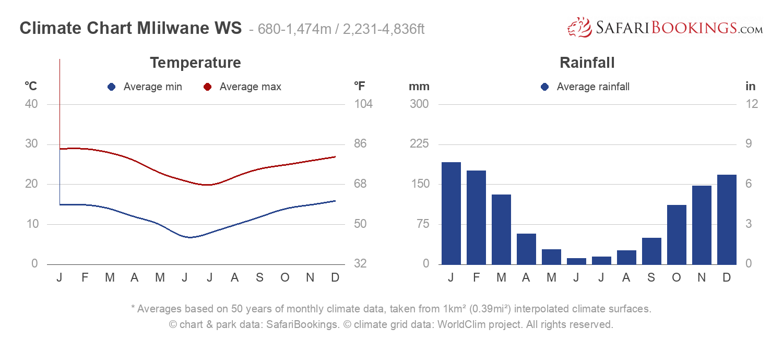 Climate Chart Mlilwane Wildlife Sanctuary