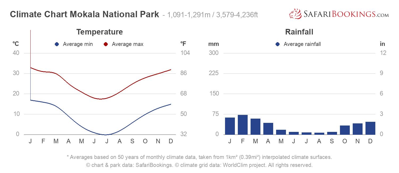 Climate Chart Mokala National Park