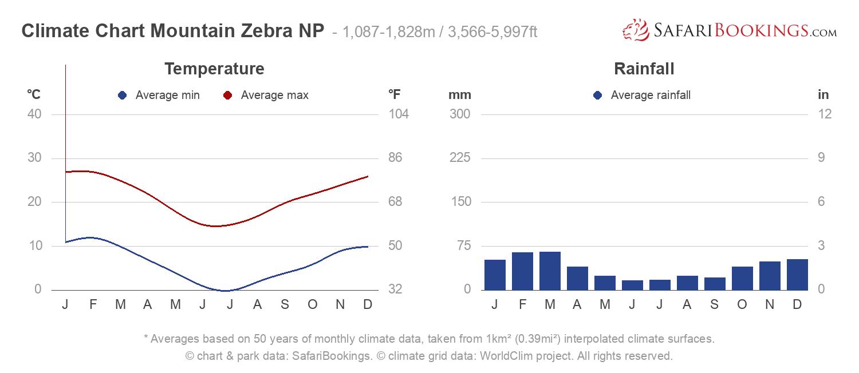 Climate Chart Mountain Zebra National Park