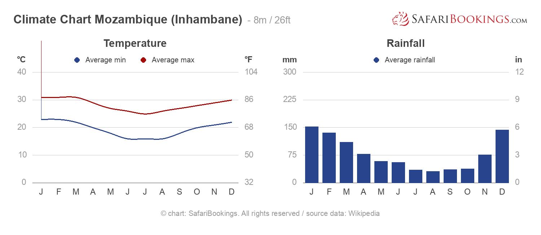 Climate Chart Mozambique