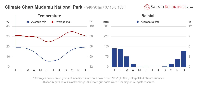 Climate Chart Mudumu National Park