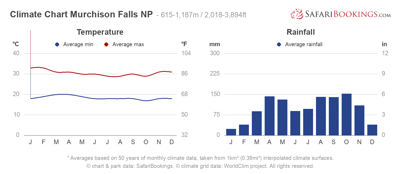 Climate Chart Murchison Falls National Park