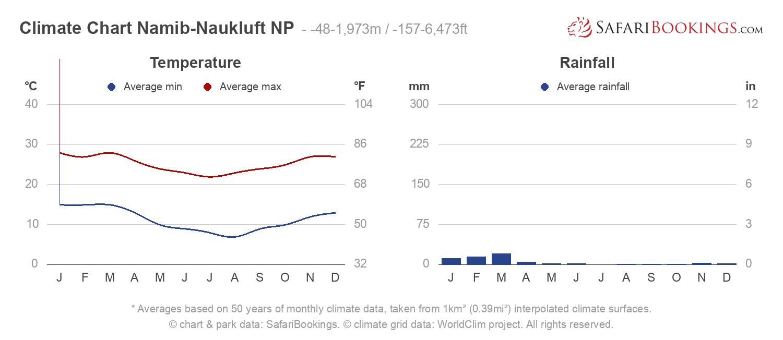 Climate Chart Namib-Naukluft National Park