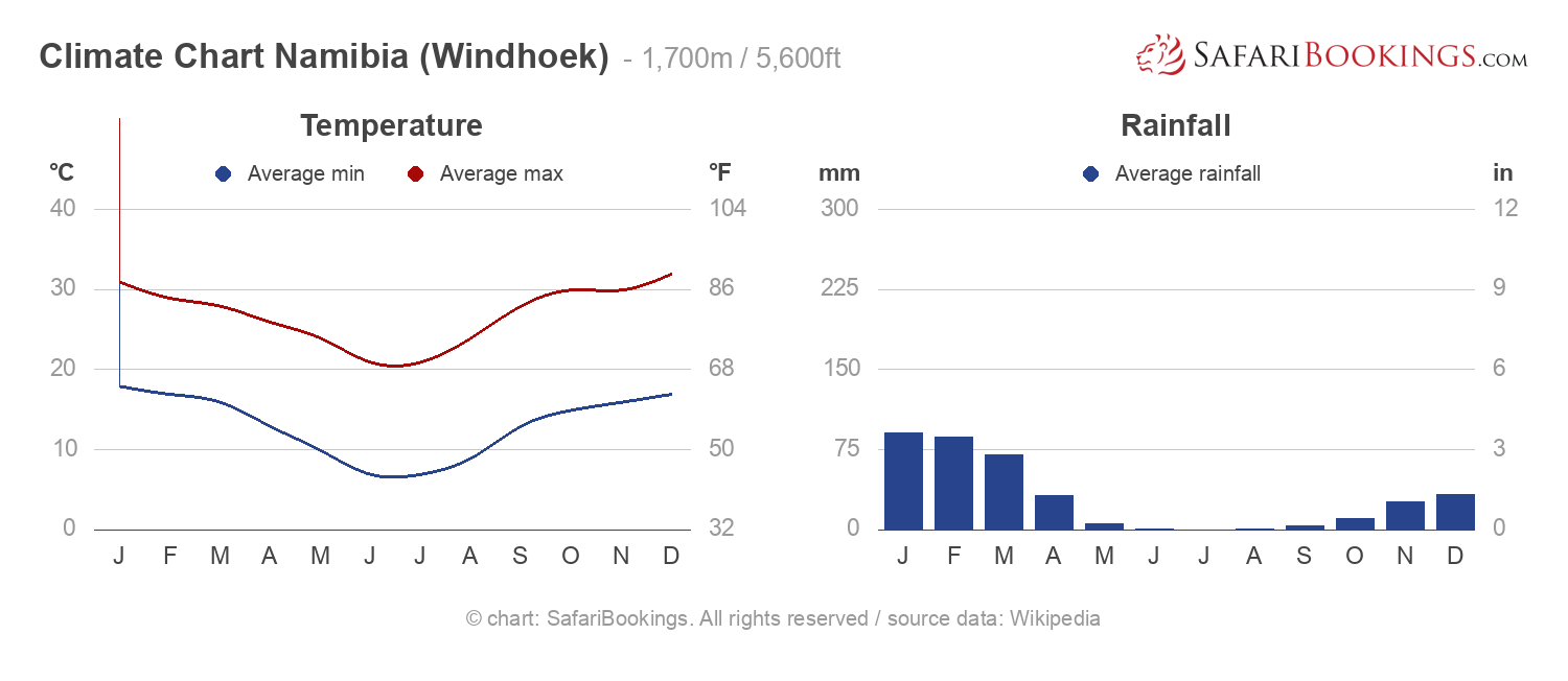 Climate Chart Namibia
