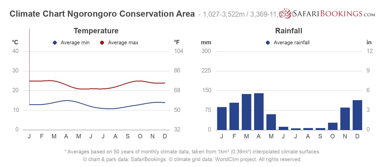 Climate Chart Ngorongoro Crater