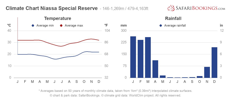 Climate Chart Niassa National Reserve