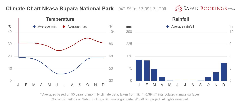 Climate Chart Nkasa Rupara National Park