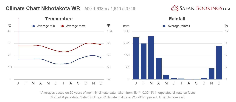 Climate Chart Nkhotakota Wildlife Reserve