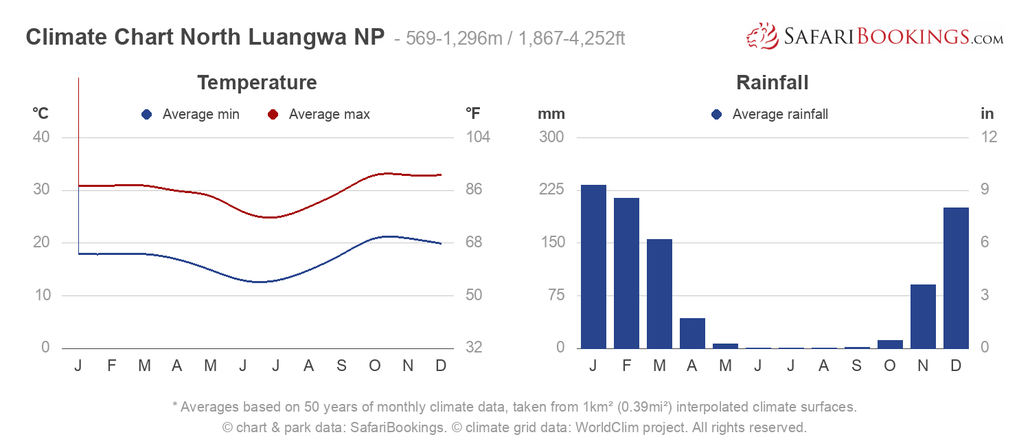 Climate Chart North Luangwa National Park
