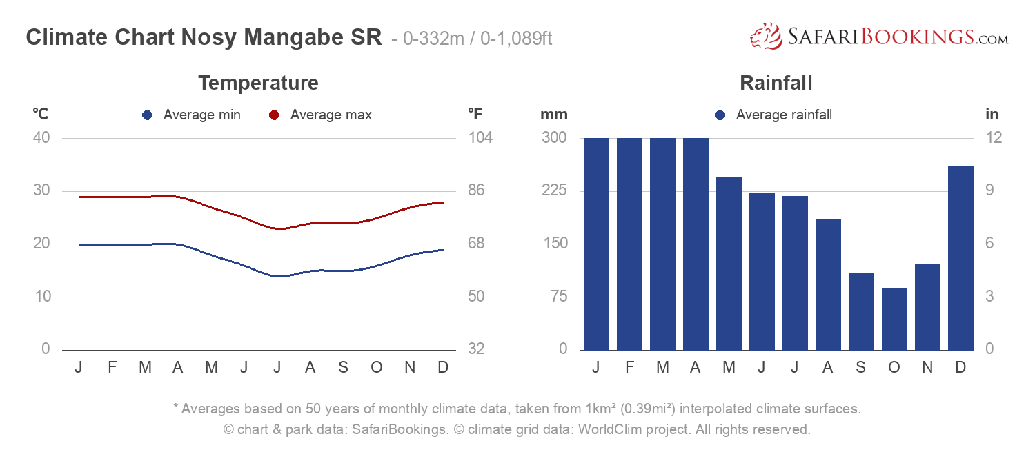 Climate Chart Nosy Mangabe Special Reserve