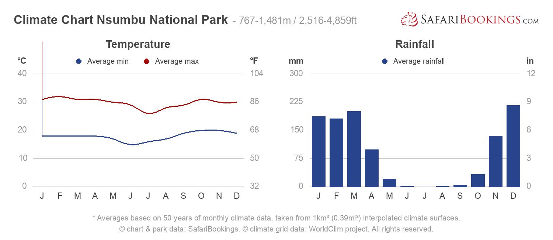 Climate Chart Nsumbu National Park
