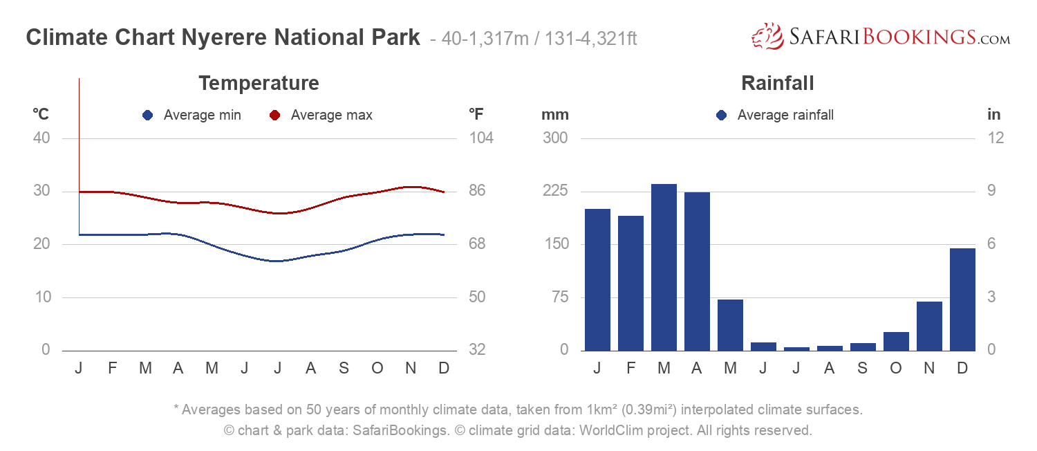 Climate Chart Nyerere National Park