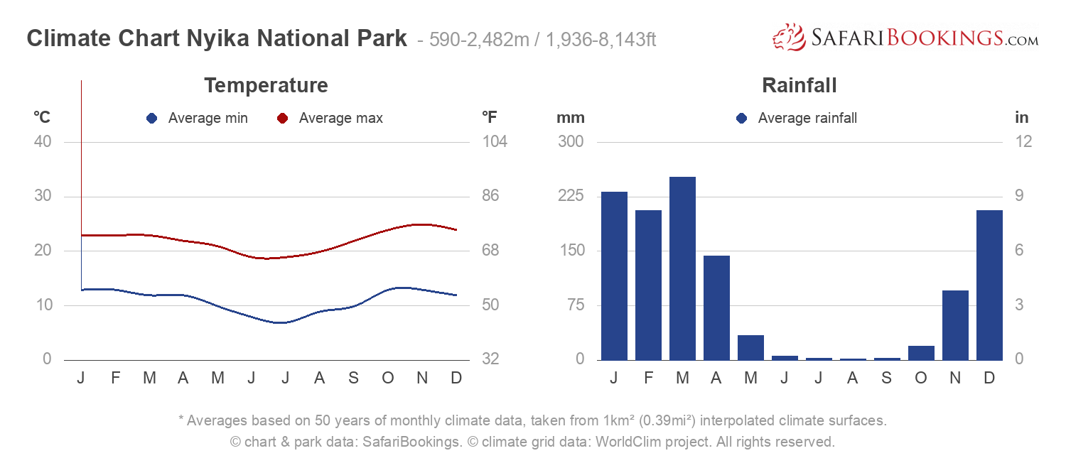 Climate Chart Nyika National Park