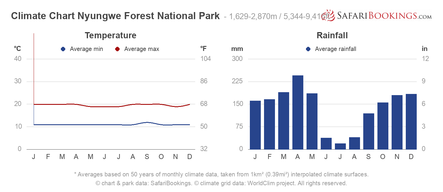 Climate Chart Nyungwe Forest National Park