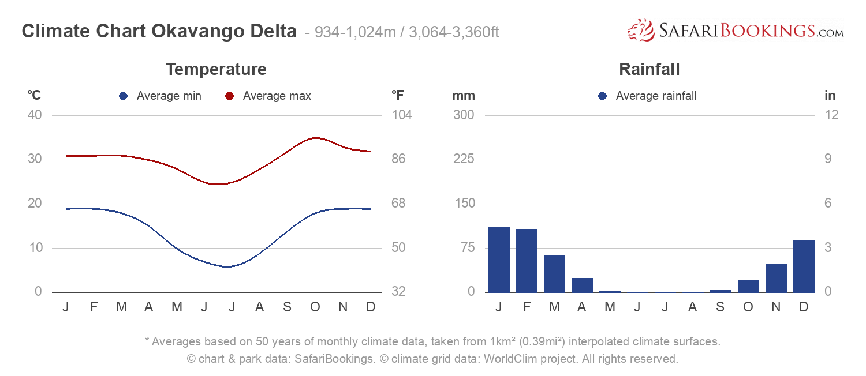Climate Chart Okavango Delta
