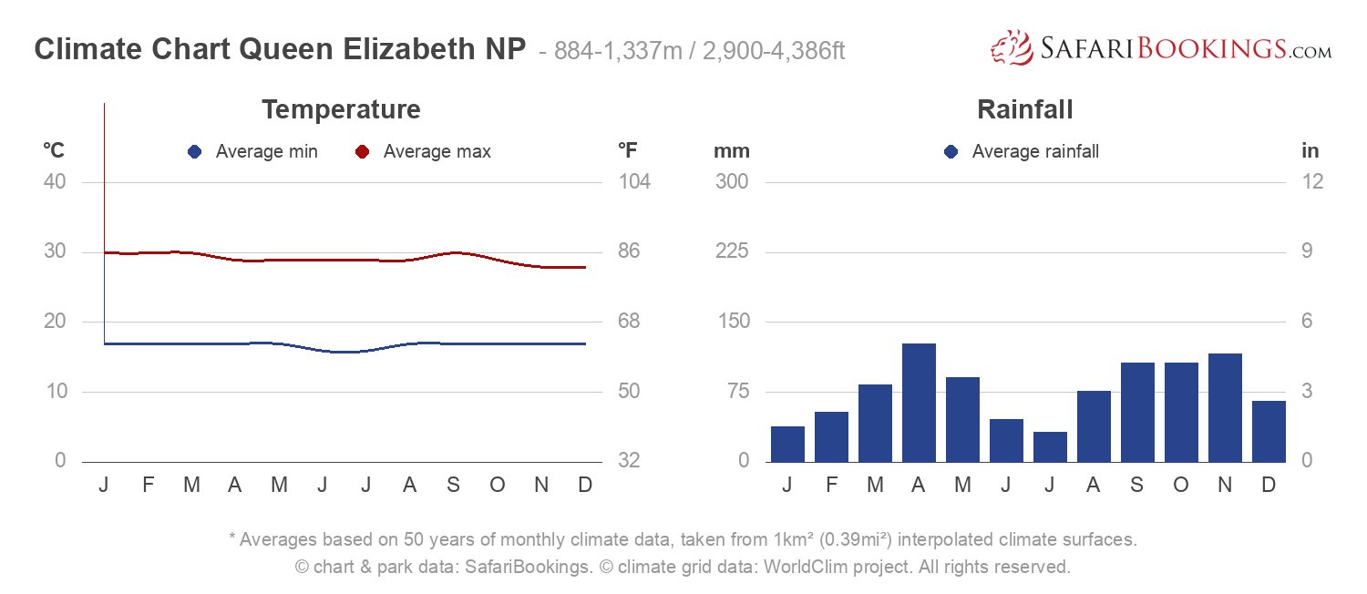 Climate Chart Queen Elizabeth National Park