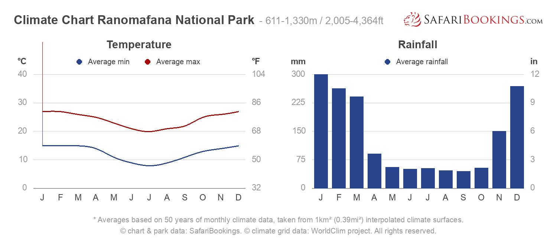 Climate Chart Ranomafana National Park