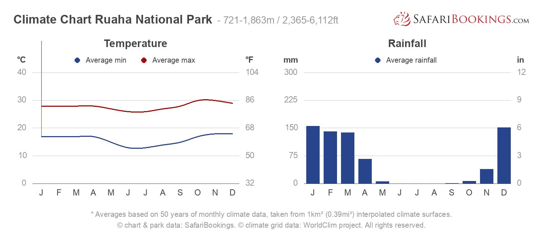 Climate Chart Ruaha National Park