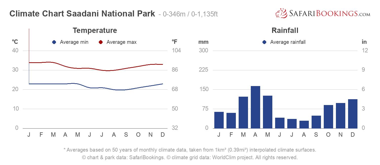 Climate Chart Saadani National Park