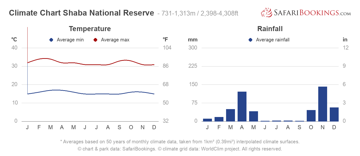 Climate Chart Shaba National Reserve