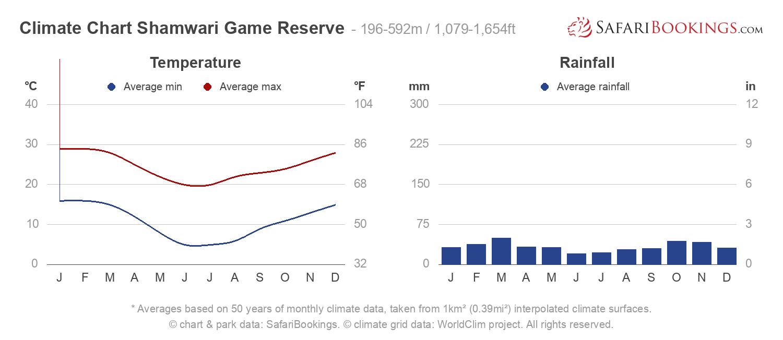 Climate Chart Shamwari Game Reserve