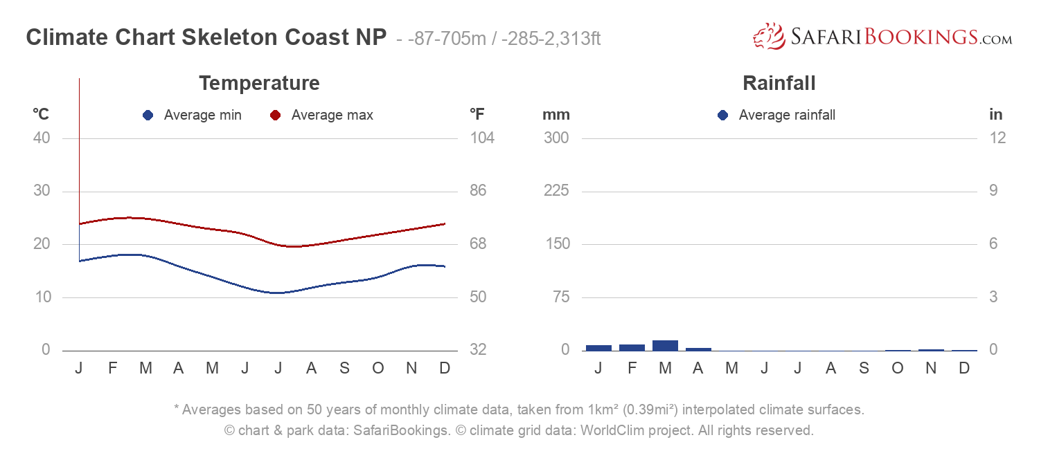 Climate Chart Skeleton Coast National Park