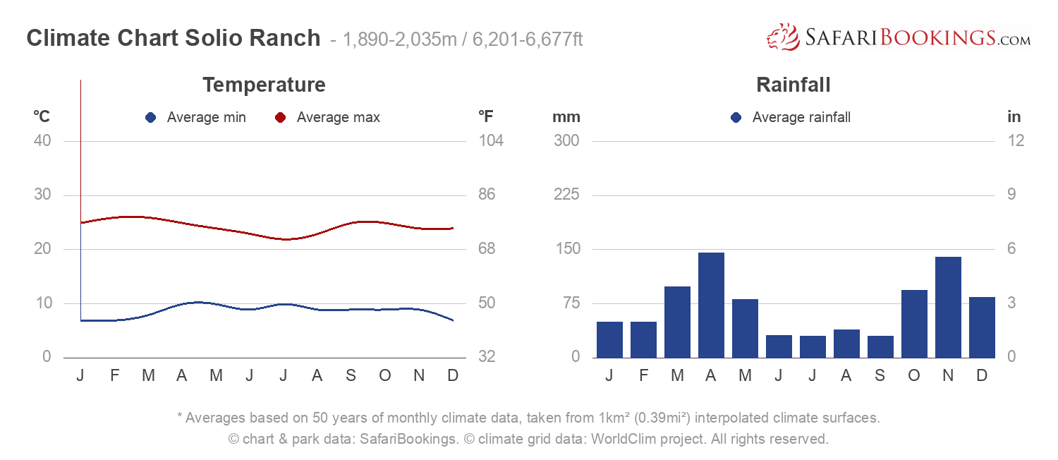 Climate Chart Solio Ranch