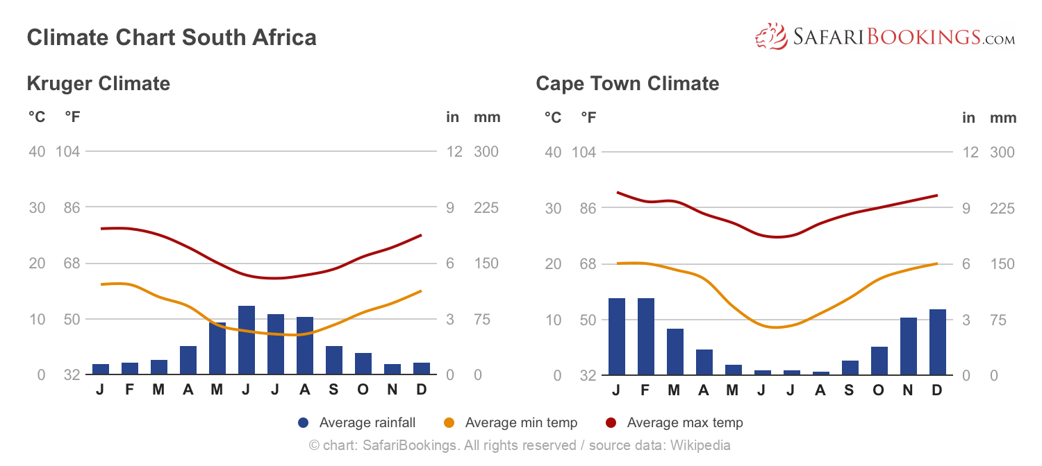 Climate Chart South Africa