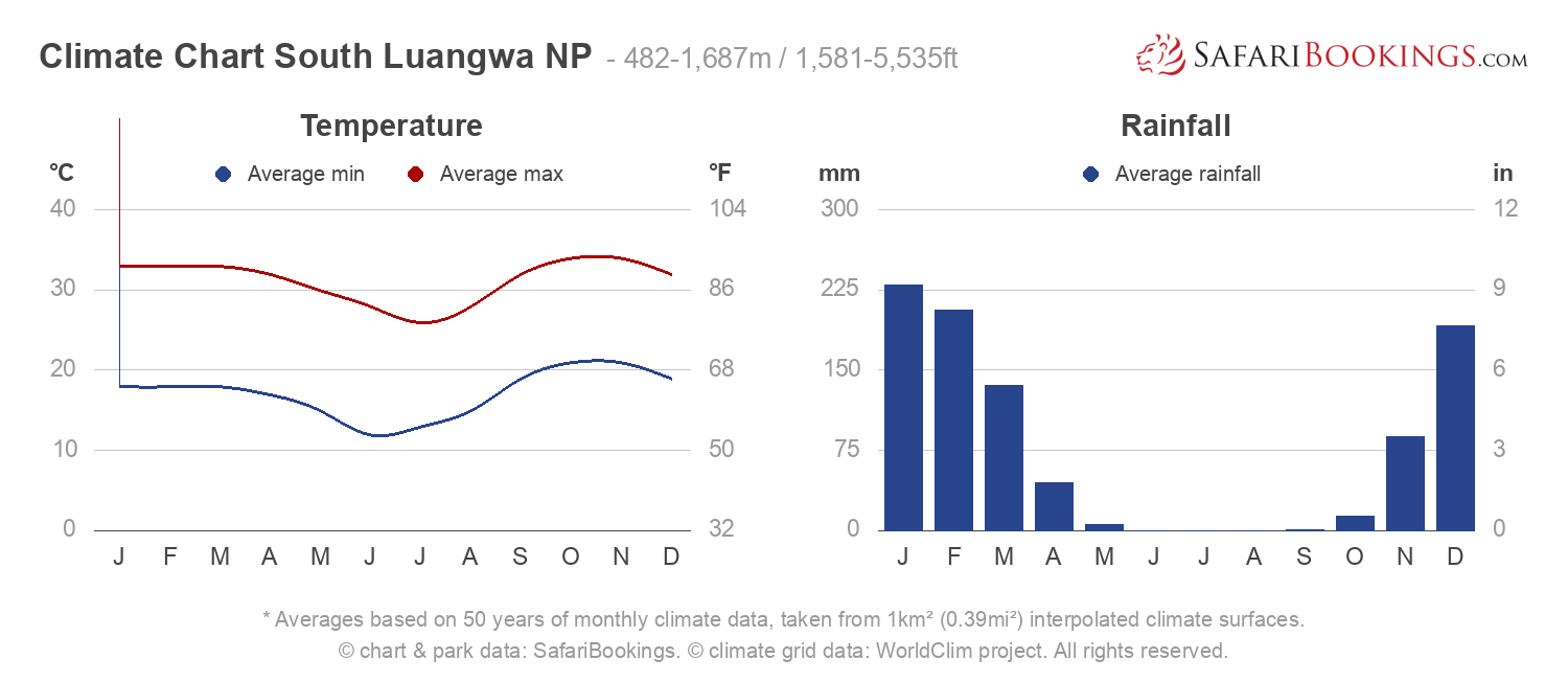 Climate Chart South Luangwa National Park