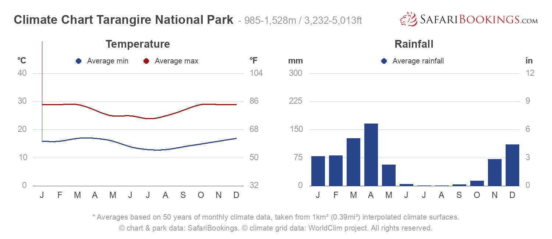 Climate Chart Tarangire National Park