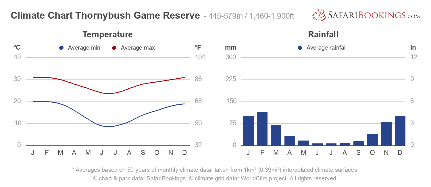 Climate Chart Thornybush Game Reserve