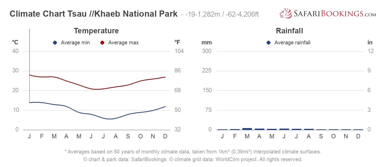 Climate Chart Tsau //Khaeb National Park