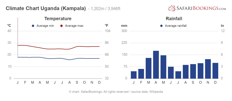 Uganda Weather Amp Climate Climate Chart
