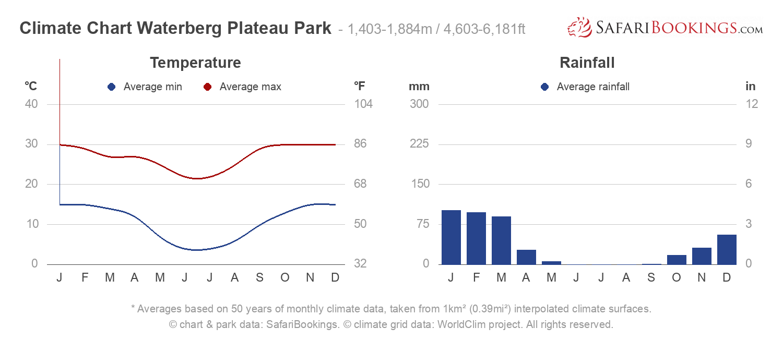 Climate Chart Waterberg Plateau Park