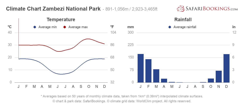 Climate Chart Zambezi National Park